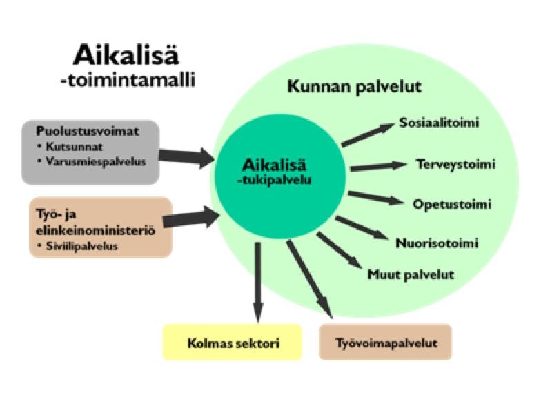 aikalisa_sote