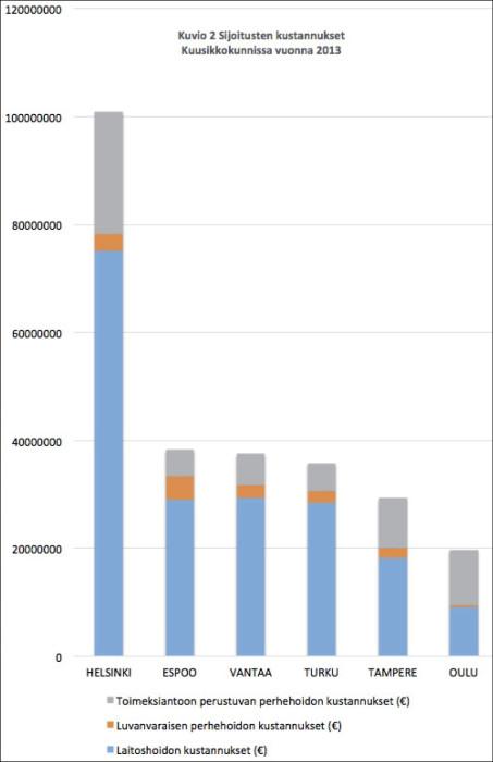 Sijotusten kustannukset Kuusikkokunnissa vuonna 2013 (miljoonaa euroa).