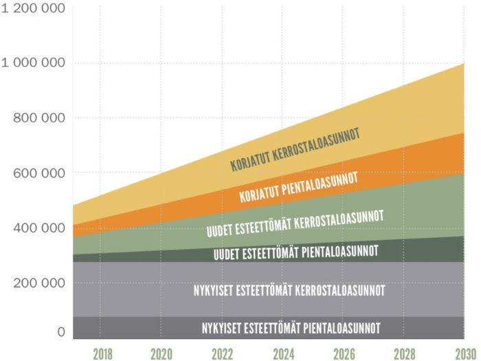Lähde: Ympäristöministeriö, Ikääntyneiden asumisen kehittämisohjelma 2013–2017